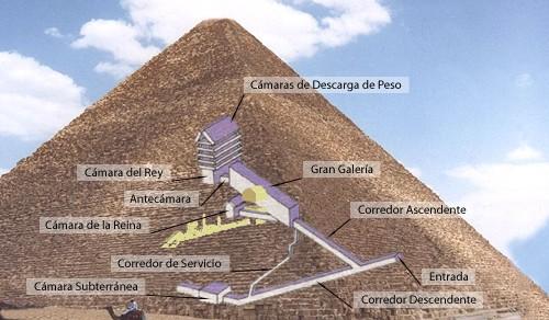 Interiores de la pirámide de Keops